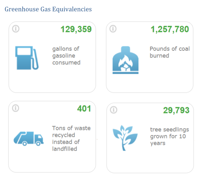 Greenhouse Gas Equivalencies
